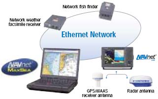 Interface with the NavNet system
